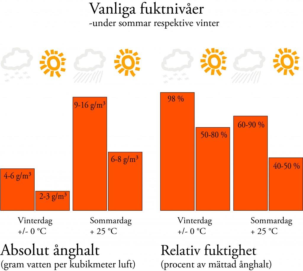 fuktdiagram
