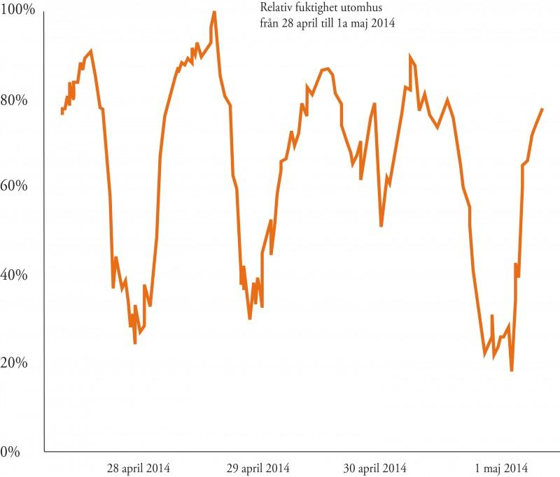 relativ fuktighet utomhus maj 2014