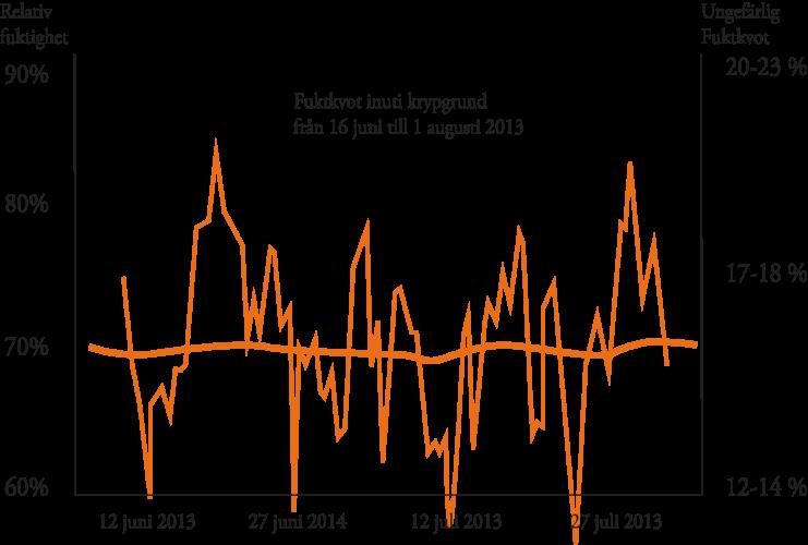 fuktkvot baserat pa relativ fuktighet inomhus sommar 2013