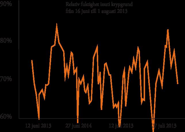 relativ fuktighet inomhus sommar 2013