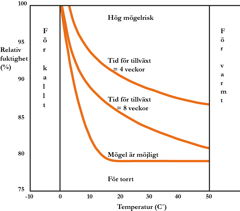 Mogelriskdiagram