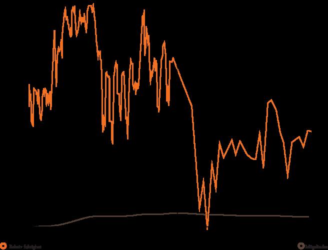 RF index i grund direkt efter Penthon