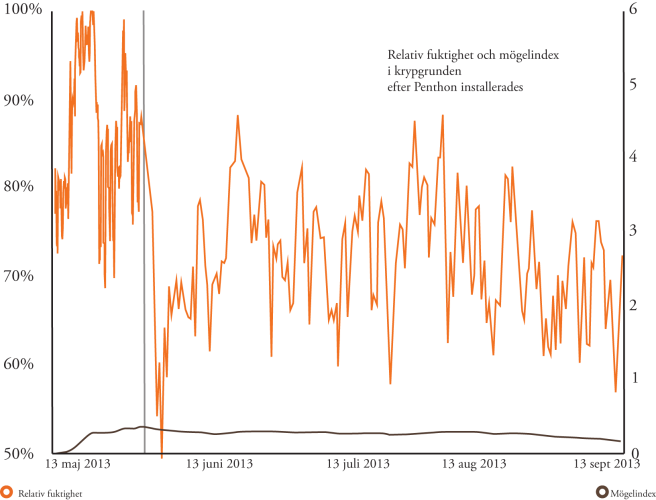 RF index i grund sommar 2013