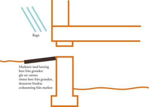 Fuktkallor ventiler med marksten