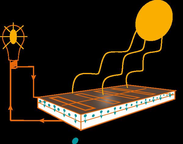hur fungerar solenergi kortfattat